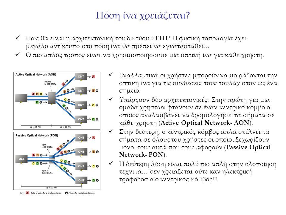 Πόση ίνα χρειάζεται. Πως θα είναι η αρχιτεκτονική του δικτύου FTTH.