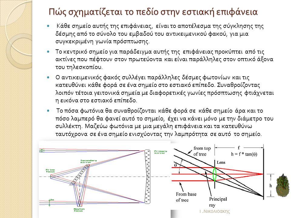 Πώς σχηματίζεται το πεδίο στην εστιακή επιφάνεια Γ.