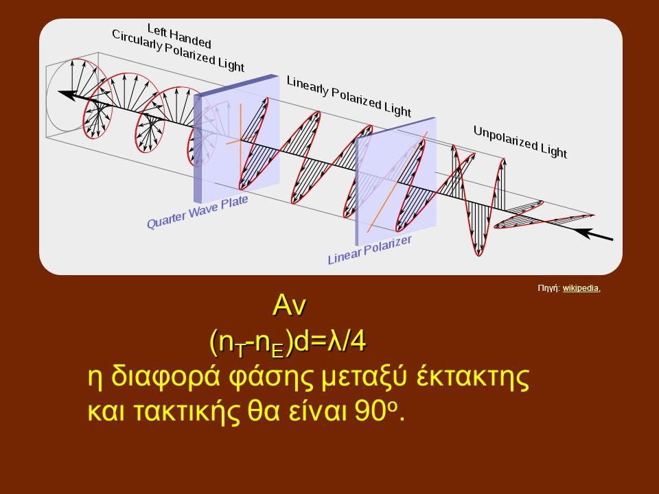 Αν Αν (n T -n E )d=λ/4 (n T -n E )d=λ/4 η διαφορά φάσης μεταξύ έκτακτης και τακτικής θα είναι 90 ο.