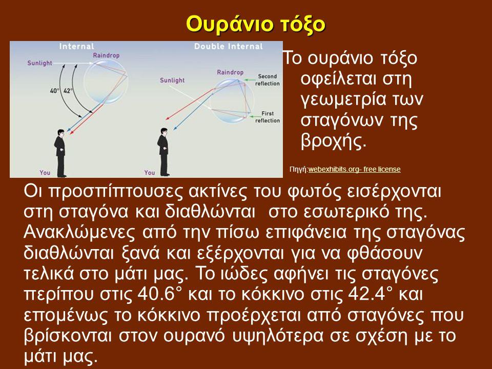 Ουράνιο τόξο Το ουράνιο τόξο οφείλεται στη γεωμετρία των σταγόνων της βροχής.