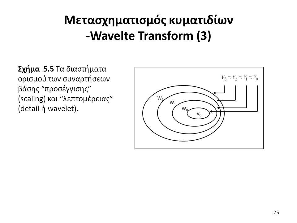 Σχήμα 5.5 Τα διαστήματα ορισμού των συναρτήσεων βάσης προσέγγισης (scaling) και λεπτομέρειας (detail ή wavelet).