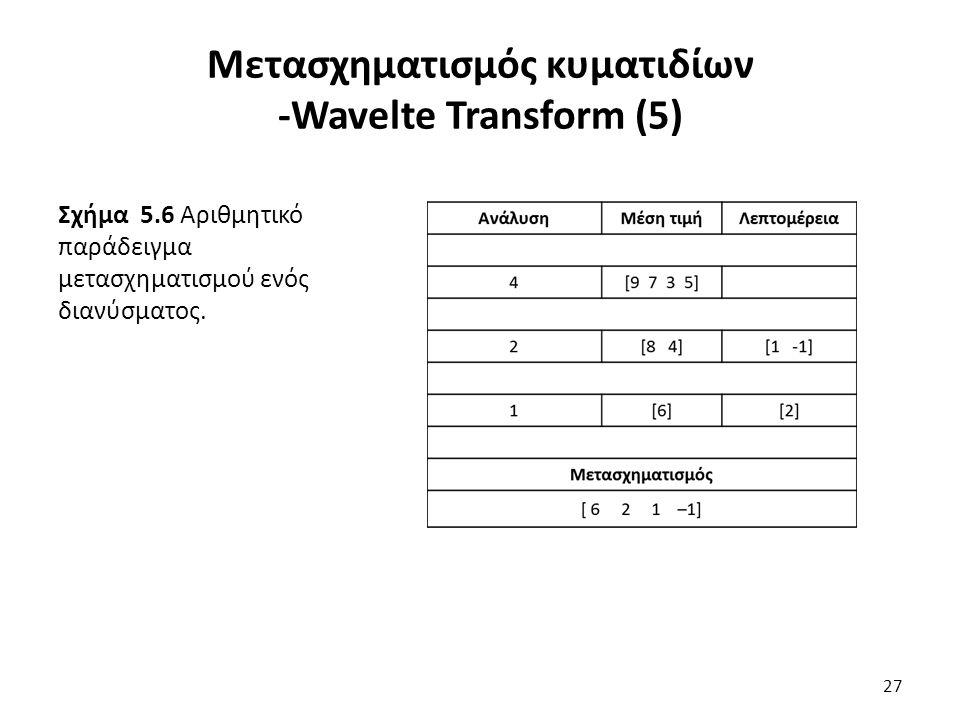 Σχήμα 5.6 Αριθμητικό παράδειγμα μετασχηματισμού ενός διανύσματος.