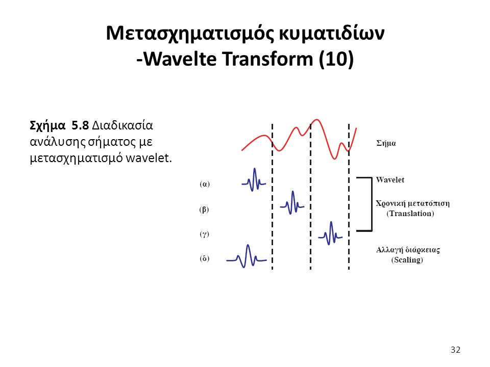 Σχήμα 5.8 Διαδικασία ανάλυσης σήματος με μετασχηματισμό wavelet.