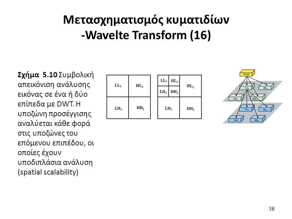 Σχήμα 5.10 Συμβολική απεικόνιση ανάλυσης εικόνας σε ένα ή δύο επίπεδα με DWT.