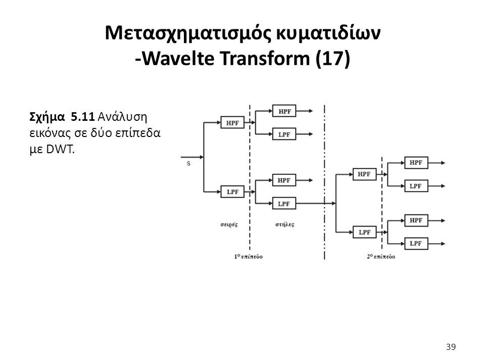 Σχήμα 5.11 Ανάλυση εικόνας σε δύο επίπεδα με DWT.