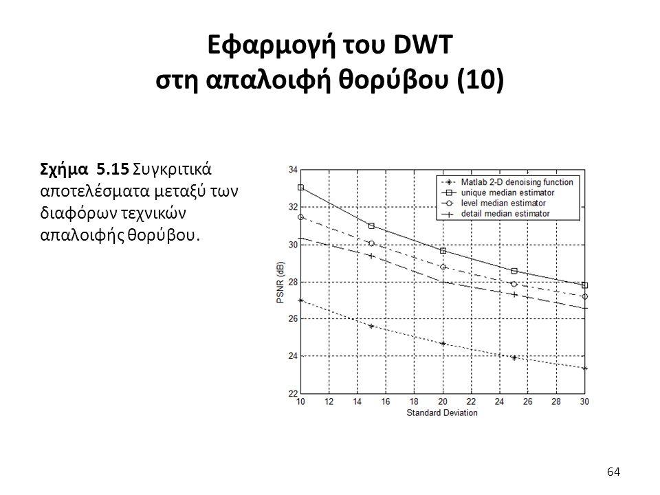Σχήμα 5.15 Συγκριτικά αποτελέσματα μεταξύ των διαφόρων τεχνικών απαλοιφής θορύβου.