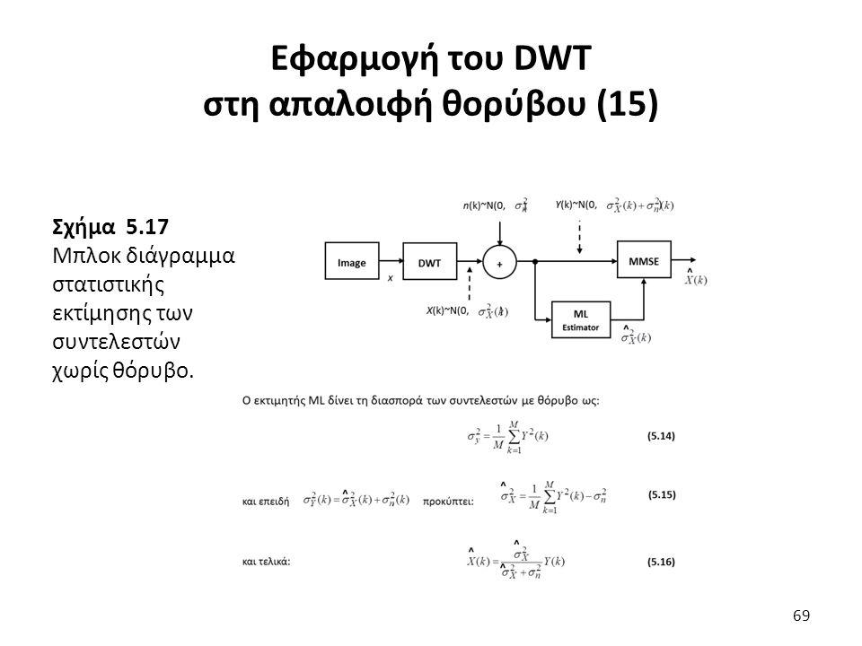 Σχήμα 5.17 Μπλοκ διάγραμμα στατιστικής εκτίμησης των συντελεστών χωρίς θόρυβο.