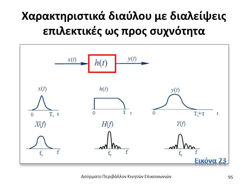 Χαρακτηριστικά διαύλου με διαλείψεις επιλεκτικές ως προς συχνότητα Ασύρματο Περιβάλλον Κινητών Επικοινωνιών 95