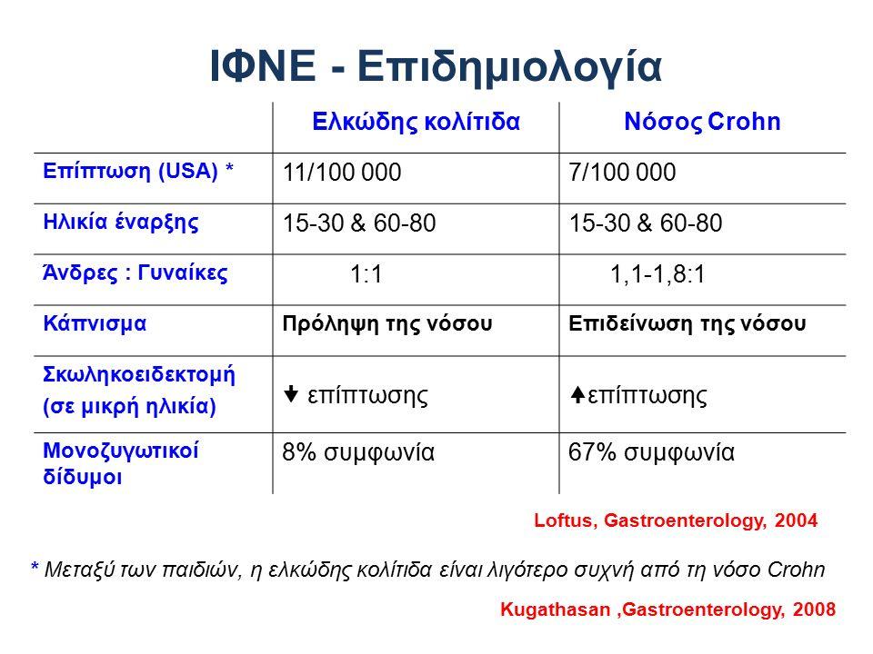 ΙΦΝΕ - Επιδημιολογία Ελκώδης κολίτιδαΝόσος Crohn Επίπτωση (USΑ) * 11/100 0007/100 000 Ηλικία έναρξης 15-30 & 60-80 Άνδρες : Γυναίκες 1:1 1,1-1,8:1 Κάπ