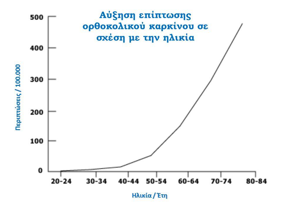 Αύξηση επίπτωσης ορθοκολικού καρκίνου σε σχέση με την ηλικία Περιπτώσεις / 100.000 Ηλικία / Έτη