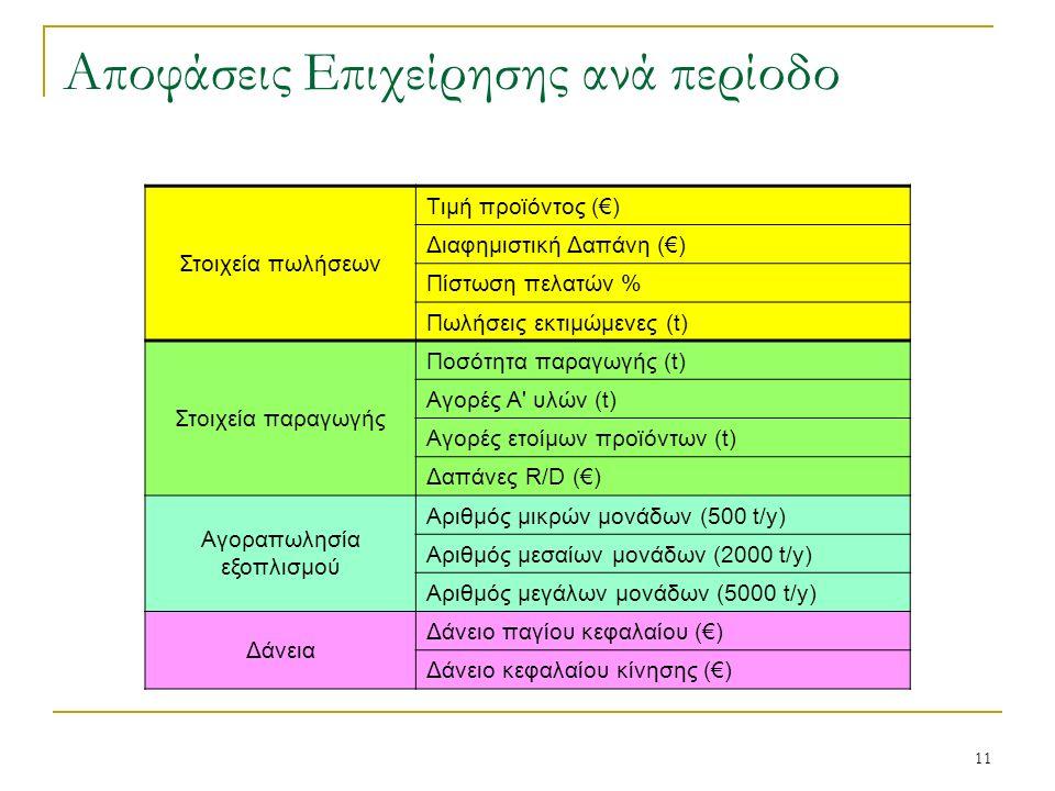 11 Αποφάσεις Επιχείρησης ανά περίοδο Στοιχεία πωλήσεων Tιμή προϊόντος (€) Διαφημιστική Δαπάνη (€) Πίστωση πελατών % Πωλήσεις εκτιμώμενες (t) Στοιχεία παραγωγής Ποσότητα παραγωγής (t) Αγορές Α υλών (t) Αγορές ετοίμων προϊόντων (t) Δαπάνες R/D (€) Αγοραπωλησία εξοπλισμού Αριθμός μικρών μονάδων (500 t/y) Αριθμός μεσαίων μονάδων (2000 t/y) Αριθμός μεγάλων μονάδων (5000 t/y) Δάνεια Δάνειο παγίου κεφαλαίου (€) Δάνειο κεφαλαίου κίνησης (€)