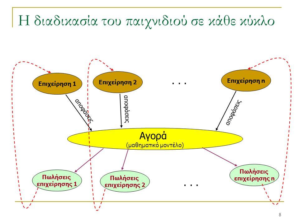 8 Η διαδικασία του παιχνιδιού σε κάθε κύκλο Επιχείρηση 1 Επιχείρηση 2 Επιχείρηση n Αγορά (μαθηματικό μοντέλο) Πωλήσεις επιχείρησης 1 Πωλήσεις επιχείρησης 2 Πωλήσεις επιχείρησης n...