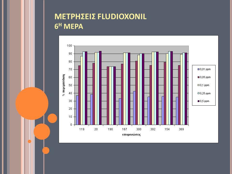 ΜΕΤΡΗΣΕΙΣ FLUDIOXONIL 6 Η ΜΕΡΑ