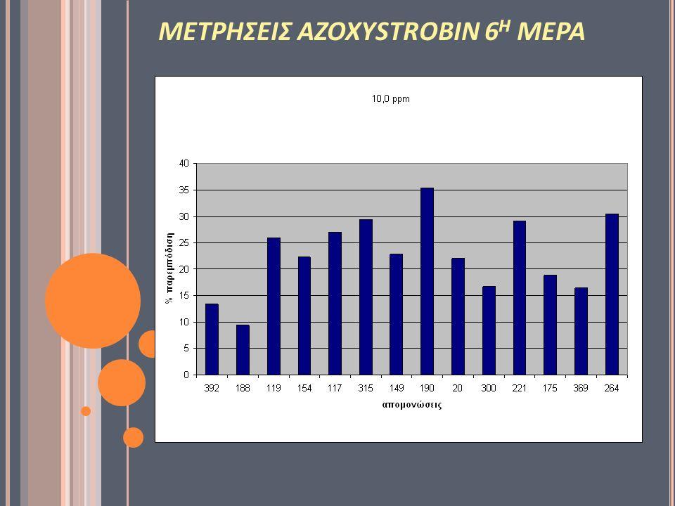 ΜΕΤΡΗΣΕΙΣ AZOXYSTROBIN 6 Η ΜΕΡΑ