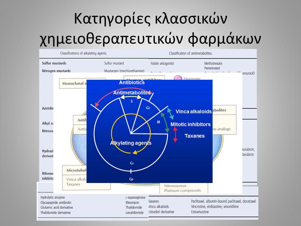 Δερματική τοξικότητα (3) – Προσβολή ονύχων Ορισμοί CTCAE : Περιωνυχία : Λοίμωξη που αφορά στους μαλακούς ιστούς πέριξ του όνυχος Απώλεια όνυχος : Απώλεια όλου ή τμήματος του όνυχος Αυλάκωση όνυχος : Κάθετες / οριζόντιες γραμμές ονυχιαίας πλάκας Ονυχοδυσχρωμία : Μεταβολή του χρώματος του όνυχος Κυρίως οι ταξάνες υπεύθυνες για προσβολή των ονύχων (δοσεταξέλη 80%) – προληπτική δράση  παγωμένα γάντια (-30 C) ή παγοκυψέλες ΚΥΡΙΕΣ ΚΑΤΗΓΟΡΙΕΣ ΚΛΑΣΣΙΚΩΝ ΧΗΜΕΙΟΘΕΡΑΠΕΥΤΙΚΩΝ ΦΑΡΜΑΚΩΝ ΠΑΡΑΔΕΙΓΜΑΤΑ ΦΑΡΜΑΚΩΝ ΑΛΚΥΛΙΟΥΝΤΕΣ ΠΑΡΑΓΟΝΤΕΣ Κυκλοφωσφαμίδη, Μελφαλάνη, Καρμουστίνη, Δακαρβαζίνη, Υδροξυουρία ΑΝΤΙΜΕΤΑΒΟΛΙΤΕΣ Μεθοτρεξάτη, Γεμσιταβίνη, Καπεσιταβίνη, Μερκαπτοπουρίνη ΑΝΑΣΤΟΛΕΙΣ ΤΟΠΟΪΣΟΜΕΡΑΣΗΣ Ιρινοτεκάνη, Δοξορουβiκίνη, Επιρουβικίνη, Ακτινομυκίνη D ΑΝΑΣΤΟΛΕΙΣ ΜΙΚΡΟΣΩΛΗΝΙΣΚΩΝ Πακλιταξέλη, Δοσεταξέλη, Βινκριστίνη, Βινμπλαστίνη ΔΙΑΦΟΡΟΙ ΠΑΡΑΓΟΝΤΕΣΜπλεομυκίνη, Θαλιδομίδη ΤΟΠΙΚΑ ΧΗΜΕΙΟΘΕΡΑΠΕΥΤΙΚΑ Καρμουστίνη, Φθοριουρακίλη 5%