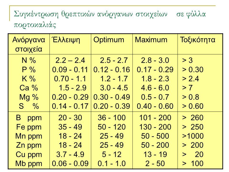 Συγκέντρωση θρεπτικών ανόργανων στοιχείων σε φύλλα πορτοκαλιάς Ανόργανα στοιχεία ΈλλειψηOptimumMaximumΤοξικότητα Ν % Ρ % Κ % Ca % Mg % S % 2.2 – 2.4 0.09 - 0.11 0.70 - 1.1 1.5 - 2.9 0.20 - 0.29 0.14 - 0.17 2.5 - 2.7 0.12 - 0.16 1.2 - 1.7 3.0 - 4.5 0.30 - 0.49 0.20 - 0.39 2.8 - 3.0 0.17 - 0.29 1.8 - 2.3 4.6 - 6.0 0.5 - 0.7 0.40 - 0.60 > 3 > 0.30 > 2.4 > 7 > 0.8 > 0.60 B ppm Fe ppm Mn ppm Zn ppm Cu ppm Mb ppm 20 - 30 35 - 49 18 - 24 3.7 - 4.9 0.06 - 0.09 36 - 100 50 - 120 25 - 49 5 - 12 0.1 - 1.0 101 - 200 130 - 200 50 - 500 50 - 200 13 - 19 2 - 50 > 260 > 250 >1000 > 200 > 20 > 100