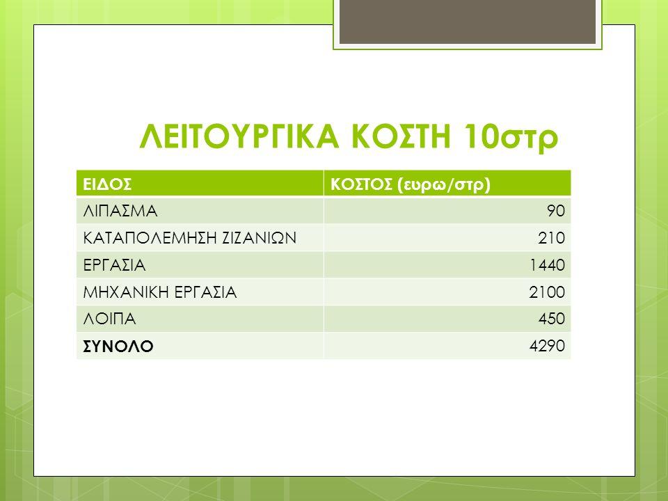 ΛΕΙΤΟΥΡΓΙΚΑ ΚΟΣΤΗ 10στρ ΕΙΔΟΣΚΟΣΤΟΣ (ευρω/στρ) ΛΙΠΑΣΜΑ90 ΚΑΤΑΠΟΛΕΜΗΣΗ ΖΙΖΑΝΙΩΝ210 ΕΡΓΑΣΙΑ1440 ΜΗΧΑΝΙΚΗ ΕΡΓΑΣΙΑ2100 ΛΟΙΠΑ450 ΣΥΝΟΛΟ 4290