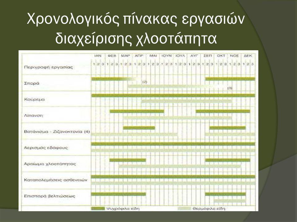Χρονολογικός πίνακας εργασιών διαχείρισης χλοοτάπητα
