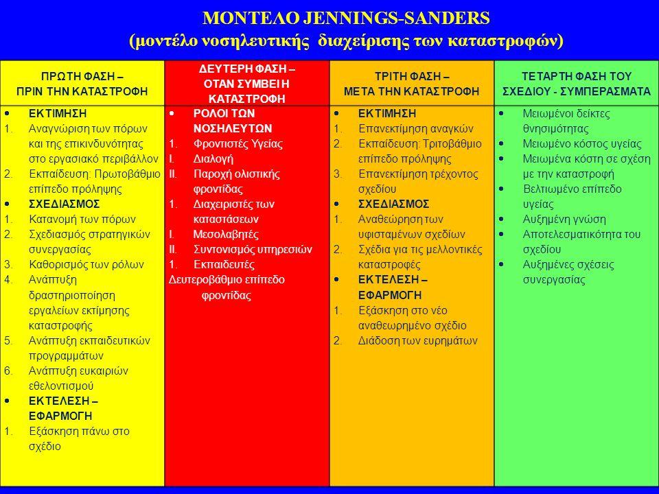 ΜΟΝΤΕΛΟ JENNINGS-SANDERS (μοντέλο νοσηλευτικής διαχείρισης των καταστροφών) ΠΡΩΤΗ ΦΑΣΗ – ΠΡΙΝ ΤΗΝ ΚΑΤΑΣΤΡΟΦΗ ΔΕΥΤΕΡΗ ΦΑΣΗ – ΟΤΑΝ ΣΥΜΒΕΙ Η ΚΑΤΑΣΤΡΟΦΗ ΤΡΙΤΗ ΦΑΣΗ – ΜΕΤΑ ΤΗΝ ΚΑΤΑΣΤΡΟΦΗ ΤΕΤΑΡΤΗ ΦΑΣΗ ΤΟΥ ΣΧΕΔΙΟΥ - ΣΥΜΠΕΡΑΣΜΑΤΑ  ΕΚΤΙΜΗΣΗ 1.Αναγνώριση των πόρων και της επικινδυνότητας στο εργασιακό περιβάλλον 2.Εκπαίδευση: Πρωτοβάθμιο επίπεδο πρόληψης  ΣΧΕΔΙΑΣΜΟΣ 1.Κατανομή των πόρων 2.Σχεδιασμός στρατηγικών συνεργασίας 3.Καθορισμός των ρόλων 4.Ανάπτυξη δραστηριοποίηση εργαλείων εκτίμησης καταστροφής 5.Ανάπτυξη εκπαιδευτικών προγραμμάτων 6.Ανάπτυξη ευκαιριών εθελοντισμού  ΕΚΤΕΛΕΣΗ – ΕΦΑΡΜΟΓΗ 1.Εξάσκηση πάνω στο σχέδιο  ΡΟΛΟΙ ΤΩΝ ΝΟΣΗΛΕΥΤΩΝ 1.Φροντιστές Υγείας I.Διαλογή II.Παροχή ολιστικής φροντίδας 1.Διαχειριστές των καταστάσεων I.Μεσολαβητές II.Συντονισμός υπηρεσιών 1.Εκπαιδευτές Δευτεροβάθμιο επίπεδο φροντίδας  ΕΚΤΙΜΗΣΗ 1.Επανεκτίμηση αναγκών 2.Εκπαίδευση: Τριτοβάθμιο επίπεδο πρόληψης 3.Επανεκτίμηση τρέχοντος σχεδίου  ΣΧΕΔΙΑΣΜΟΣ 1.Αναθεώρηση των υφισταμένων σχεδίων 2.Σχέδια για τις μελλοντικές καταστροφές  ΕΚΤΕΛΕΣΗ – ΕΦΑΡΜΟΓΗ 1.Εξάσκηση στο νέο αναθεωρημένο σχέδιο 2.Διάδοση των ευρημάτων  Μειωμένοι δείκτες θνησιμότητας  Μειωμένο κόστος υγείας  Μειωμένα κόστη σε σχέση με την καταστροφή  Βελτιωμένο επίπεδο υγείας  Αυξημένη γνώση  Αποτελεσματικότητα του σχεδίου  Αυξημένες σχέσεις συνεργασίας
