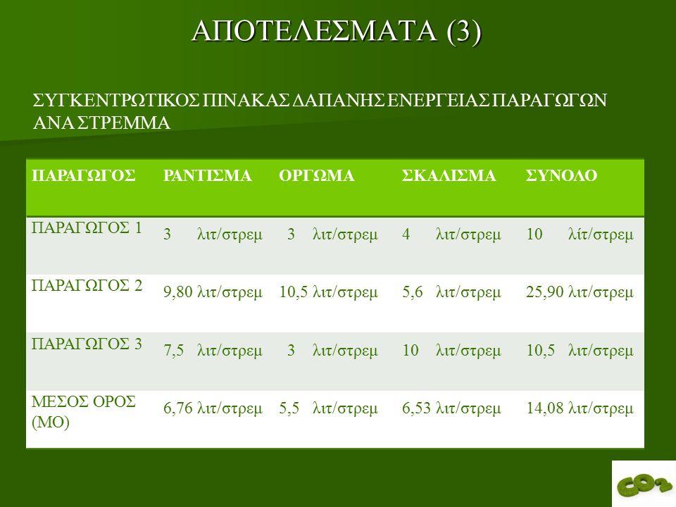 ΑΠΟΤΕΛΕΣΜΑΤΑ (3) ΠΑΡΑΓΩΓΟΣΡΑΝΤΙΣΜΑΟΡΓΩΜΑΣΚΑΛΙΣΜΑΣΥΝΟΛΟ ΠΑΡΑΓΩΓΟΣ 1 3 λιτ/στρεμ 4 λιτ/στρεμ10 λίτ/στρεμ ΠΑΡΑΓΩΓΟΣ 2 9,80 λιτ/στρεμ10,5 λιτ/στρεμ5,6 λιτ/στρεμ25,90 λιτ/στρεμ ΠΑΡΑΓΩΓΟΣ 3 7,5 λιτ/στρεμ 3 λιτ/στρεμ10 λιτ/στρεμ10,5 λιτ/στρεμ ΜΕΣΟΣ ΟΡΟΣ (ΜΟ) 6,76 λιτ/στρεμ5,5 λιτ/στρεμ6,53 λιτ/στρεμ14,08 λιτ/στρεμ ΣΥΓΚΕΝΤΡΩΤΙΚΟΣ ΠΙΝΑΚΑΣ ΔΑΠΑΝΗΣ ΕΝΕΡΓΕΙΑΣ ΠΑΡΑΓΩΓΩΝ ΑΝΑ ΣΤΡΕΜΜΑ