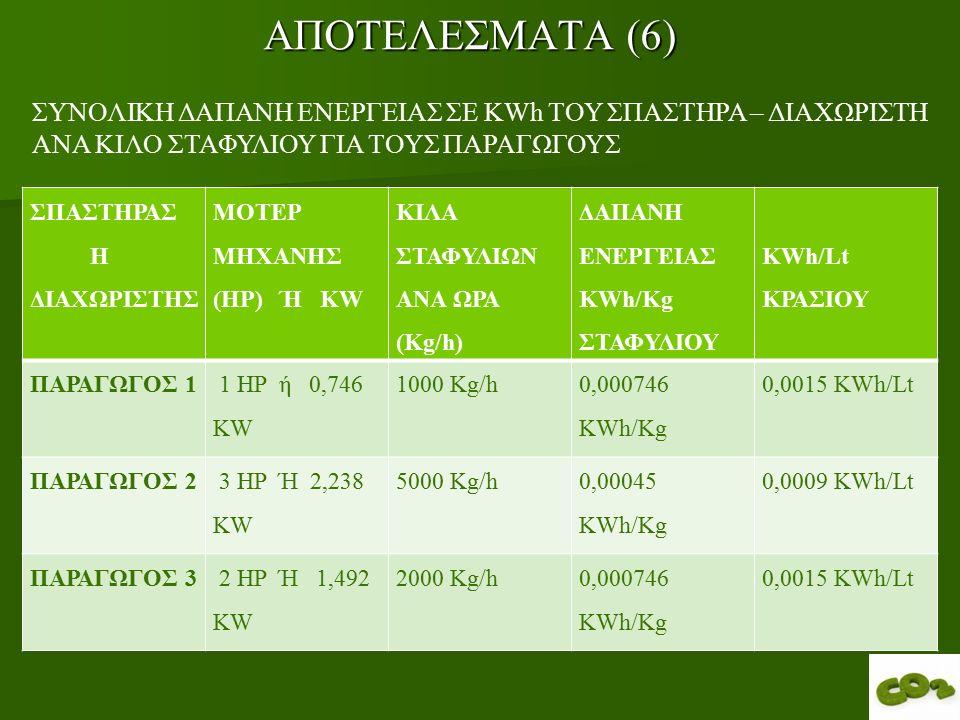 ΑΠΟΤΕΛΕΣΜΑΤΑ (6) ΣΠΑΣΤΗΡΑΣ Η ΔΙΑΧΩΡΙΣΤΗΣ ΜΟΤΕΡ ΜΗΧΑΝΗΣ (HP) Ή ΚW ΚΙΛΑ ΣΤΑΦΥΛΙΩΝ ΑΝΑ ΩΡΑ (Kg/h) ΔΑΠΑΝΗ ΕΝΕΡΓΕΙΑΣ ΚWh/Kg ΣΤΑΦΥΛΙΟΥ KWh/Lt ΚΡΑΣΙΟΥ ΠΑΡΑΓΩΓΟΣ 1 1 HP ή 0,746 KW 1000 Kg/h 0,000746 KWh/Kg 0,0015 KWh/Lt ΠΑΡΑΓΩΓΟΣ 2 3 HP Ή 2,238 KW 5000 Kg/h 0,00045 KWh/Kg 0,0009 KWh/Lt ΠΑΡΑΓΩΓΟΣ 3 2 HP Ή 1,492 KW 2000 Kg/h0,000746 KWh/Kg 0,0015 KWh/Lt ΣΥΝΟΛΙΚΗ ΔΑΠΑΝΗ ΕΝΕΡΓΕΙΑΣ ΣΕ KWh ΤΟΥ ΣΠΑΣΤΗΡΑ – ΔΙΑΧΩΡΙΣΤΗ ΑΝΑ ΚΙΛΟ ΣΤΑΦΥΛΙΟΥ ΓΙΑ ΤΟΥΣ ΠΑΡΑΓΩΓΟΥΣ