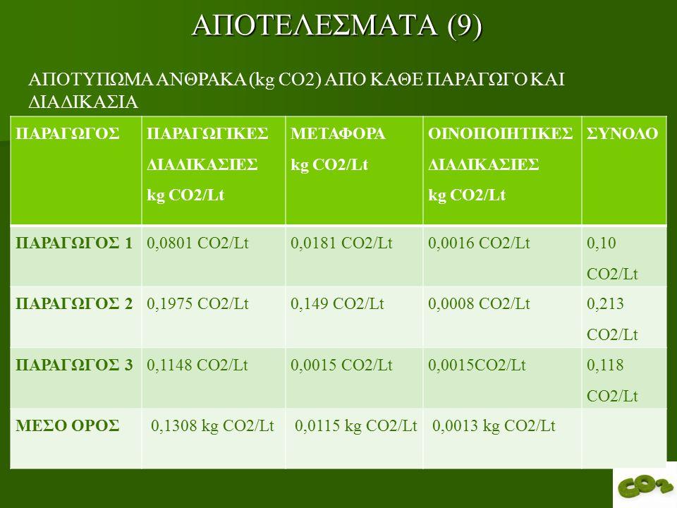 ΑΠΟΤΕΛΕΣΜΑΤΑ (9) ΠΑΡΑΓΩΓΟΣ ΠΑΡΑΓΩΓΙΚΕΣ ΔΙΑΔΙΚΑΣΙΕΣ kg CO2/Lt ΜΕΤΑΦΟΡΑ kg CO2/Lt ΟΙΝΟΠΟΙΗΤΙΚΕΣ ΔΙΑΔΙΚΑΣΙΕΣ kg CO2/Lt ΣΥΝΟΛΟ ΠΑΡΑΓΩΓΟΣ 10,0801 CO2/Lt0,0181 CO2/Lt0,0016 CO2/Lt 0,10 CO2/Lt ΠΑΡΑΓΩΓΟΣ 20,1975 CO2/Lt0,149 CO2/Lt0,0008 CO2/Lt 0,213 CO2/Lt ΠΑΡΑΓΩΓΟΣ 30,1148 CO2/Lt0,0015 CO2/Lt 0,118 CO2/Lt ΜΕΣΟ ΟΡΟΣ 0,1308 kg CO2/Lt 0,0115 kg CO2/Lt 0,0013 kg CO2/Lt ΑΠΟΤΥΠΩΜΑ ΑΝΘΡΑΚΑ (kg CO2) ΑΠΟ ΚΑΘΕ ΠΑΡΑΓΩΓΟ ΚΑΙ ΔΙΑΔΙΚΑΣΙΑ