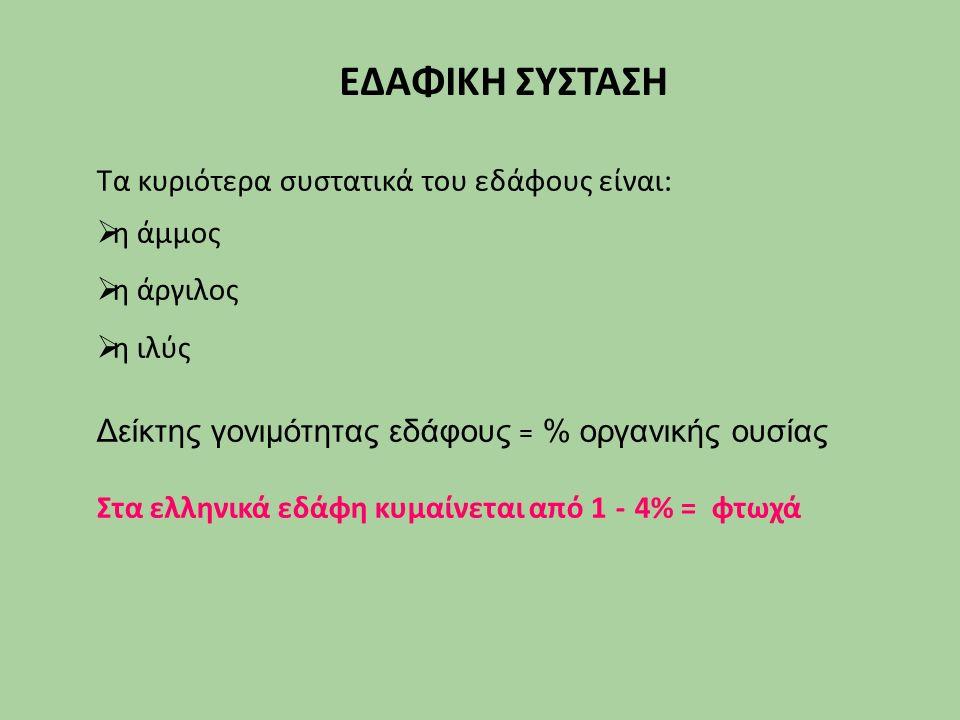 ΕΔΑΦΙΚΗ ΣΥΣΤΑΣΗ Τα κυριότερα συστατικά του εδάφους είναι:  η άμμος  η άργιλος  η ιλύς Δείκτης γονιμότητας εδάφους = % οργανικής ουσίας Στα ελληνικά εδάφη κυμαίνεται από 1 - 4% = φτωχά