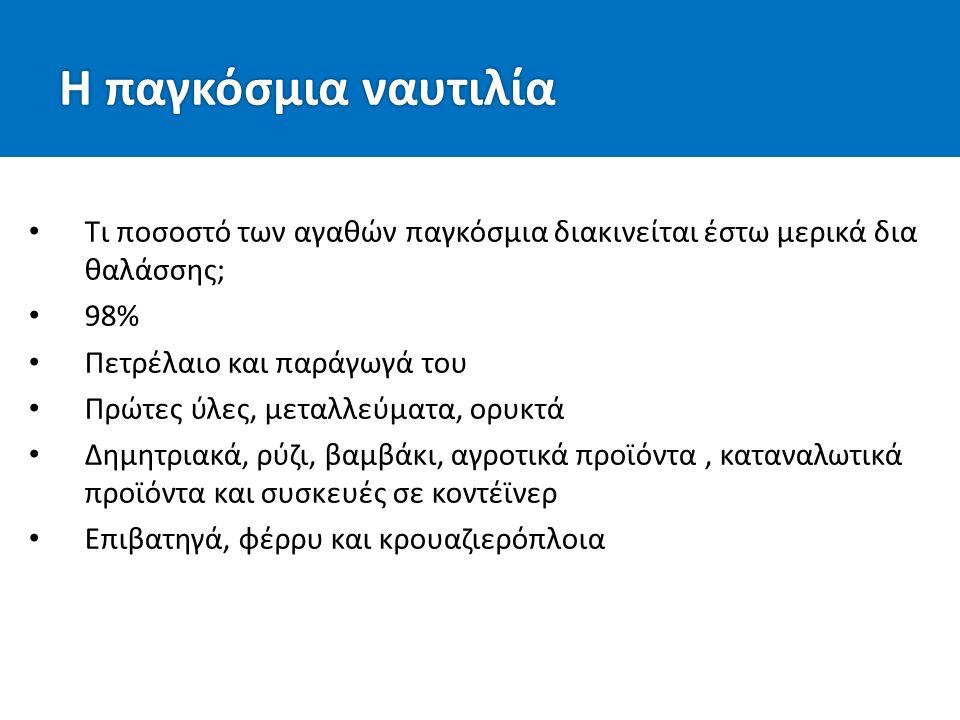 Η Ελλάδα στην παγκόσμια ναυτιλία Η μεγαλύτερη ναυτιλιακή δύναμη 950 ελληνικές εταιρίες ελέγχουν περίπου 16% του παγκόσμιου στόλου Μοντέρνες και εξαιρετικά δυναμικές εταιρίες Μοντέρνα πλοία, μέση ηλικία 10 έτη (η παγκόσμια μέση ηλικία είναι 12,5 έτη) Διαρκείς επενδύσεις σε νέα πλοία και υποδομές Οι Έλληνες πλοιοκτήτες, πληρώματα και επαγγελματίες της ναυτιλίας χαίρουν μεγάλου σεβασμού παγκόσμια