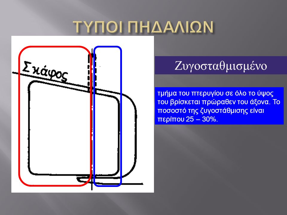Ζυγοσταθμισμένο τμήμα του πτερυγίου σε όλο το ύψος του βρίσκεται πρώραθεν του άξονα.