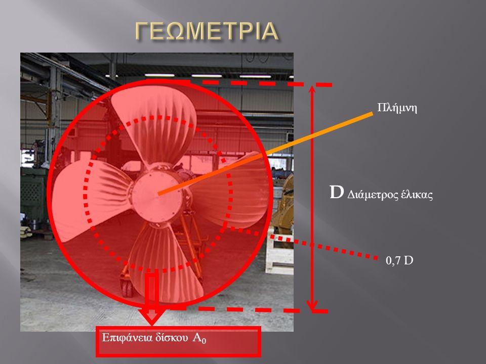 D Διάμετρος έλικας Πλήμνη 0,7 D Επιφάνεια δίσκου A 0