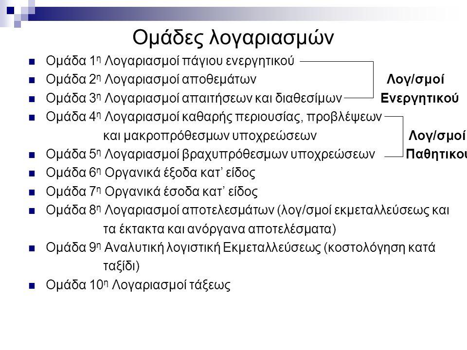Ομάδες λογαριασμών Ομάδα 1 η Λογαριασμοί πάγιου ενεργητικού Ομάδα 2 η Λογαριασμοί αποθεμάτων Λογ/σμοί Ομάδα 3 η Λογαριασμοί απαιτήσεων και διαθεσίμων Ενεργητικού Ομάδα 4 η Λογαριασμοί καθαρής περιουσίας, προβλέψεων και μακροπρόθεσμων υποχρεώσεων Λογ/σμοί Ομάδα 5 η Λογαριασμοί βραχυπρόθεσμων υποχρεώσεων Παθητικού Ομάδα 6 η Οργανικά έξοδα κατ' είδος Ομάδα 7 η Οργανικά έσοδα κατ' είδος Ομάδα 8 η Λογαριασμοί αποτελεσμάτων (λογ/σμοί εκμεταλλεύσεως και τα έκτακτα και ανόργανα αποτελέσματα) Ομάδα 9 η Αναλυτική λογιστική Εκμεταλλεύσεως (κοστολόγηση κατά ταξίδι) Ομάδα 10 η Λογαριασμοί τάξεως