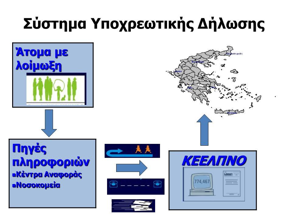 Σύστημα Υποχρεωτικής Δήλωσης Άτομα με λοίμωξη Πηγές πληροφοριών Κέντρα Αναφοράς Κέντρα Αναφοράς Νοσοκομεία Νοσοκομεία ΚΕΕΛΠΝΟ