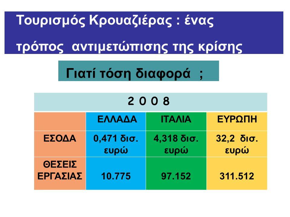 Τουρισμός Κρουαζιέρας : ένας τρόπος αντιμετώπισης της κρίσης 2 0 0 8 ΕΛΛΑΔΑΙΤΑΛΙΑΕΥΡΩΠΗ ΕΣΟΔΑ0,471 δισ. ευρώ 4,318 δισ. ευρώ 32,2 δισ. ευρώ ΘΕΣΕΙΣ ΕΡΓ