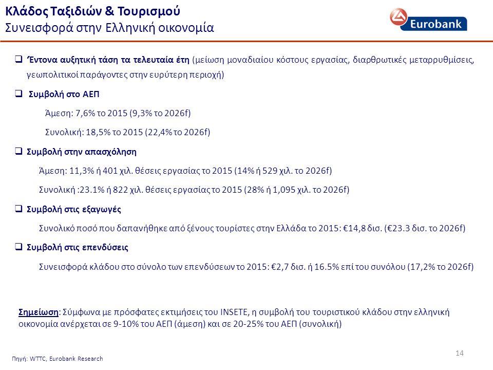 14 Κλάδος Ταξιδιών & Τουρισμού Συνεισφορά στην Ελληνική οικονομία Πηγή: WTTC, Eurobank Research  'Έντονα αυξητική τάση τα τελευταία έτη (μείωση μοναδιαίου κόστους εργασίας, διαρθρωτικές μεταρρυθμίσεις, γεωπολιτικοί παράγοντες στην ευρύτερη περιοχή)  Συμβολή στο ΑΕΠ Άμεση: 7,6% το 2015 (9,3% το 2026f) Συνολική: 18,5% το 2015 (22,4% το 2026f)  Συμβολή στην απασχόληση Άμεση: 11,3% ή 401 χιλ.