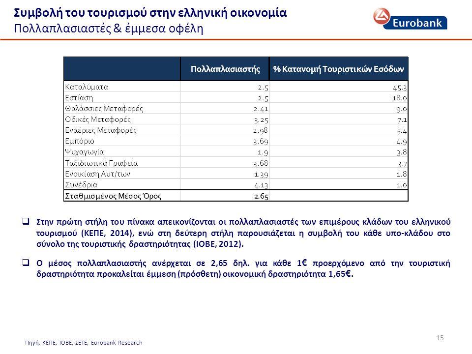 Συμβολή του τουρισμού στην ελληνική οικονομία Πολλαπλασιαστές & έμμεσα οφέλη 15 Πηγή: ΚΕΠΕ, ΙΟΒΕ, ΣΕΤΕ, Eurobank Research  Στην πρώτη στήλη του πίνακα απεικονίζονται οι πολλαπλασιαστές των επιμέρους κλάδων του ελληνικού τουρισμού (ΚΕΠΕ, 2014), ενώ στη δεύτερη στήλη παρουσιάζεται η συμβολή του κάθε υπο-κλάδου στο σύνολο της τουριστικής δραστηριότητας (ΙΟΒΕ, 2012).