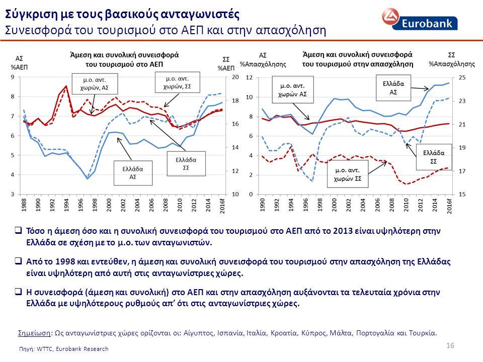 16 Σύγκριση με τους βασικούς ανταγωνιστές Συνεισφορά του τουρισμού στο ΑΕΠ και στην απασχόληση Πηγή: WTTC, Eurobank Research  Τόσο η άμεση όσο και η συνολική συνεισφορά του τουρισμού στο ΑΕΠ από το 2013 είναι υψηλότερη στην Ελλάδα σε σχέση με το μ.ο.
