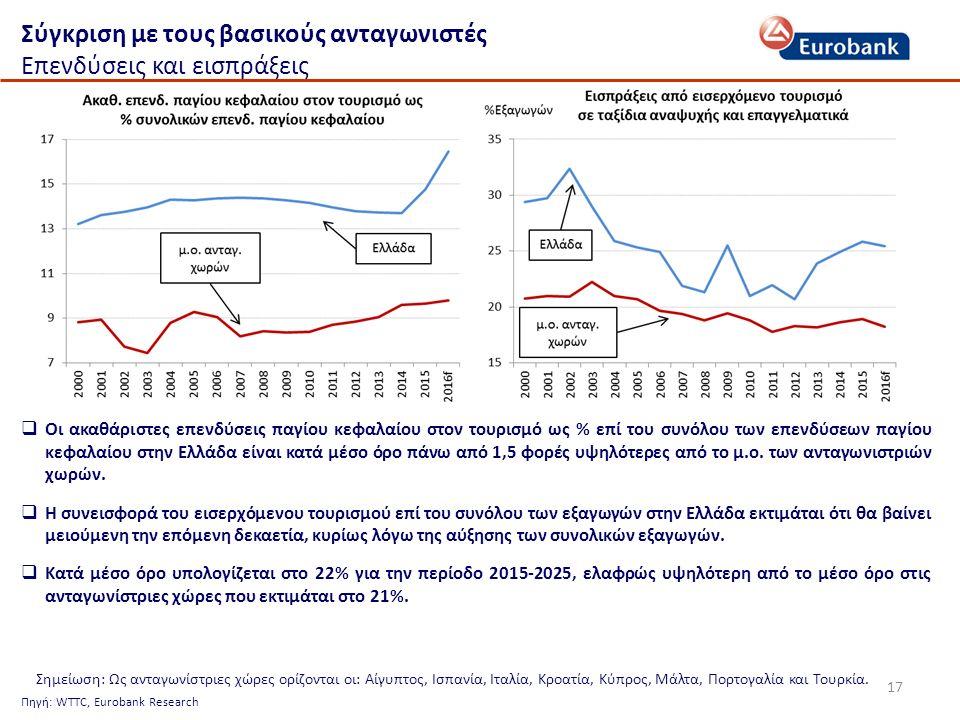 17 Σύγκριση με τους βασικούς ανταγωνιστές Επενδύσεις και εισπράξεις Πηγή: WTTC, Eurobank Research  Οι ακαθάριστες επενδύσεις παγίου κεφαλαίου στον τουρισμό ως % επί του συνόλου των επενδύσεων παγίου κεφαλαίου στην Ελλάδα είναι κατά μέσο όρο πάνω από 1,5 φορές υψηλότερες από το μ.ο.
