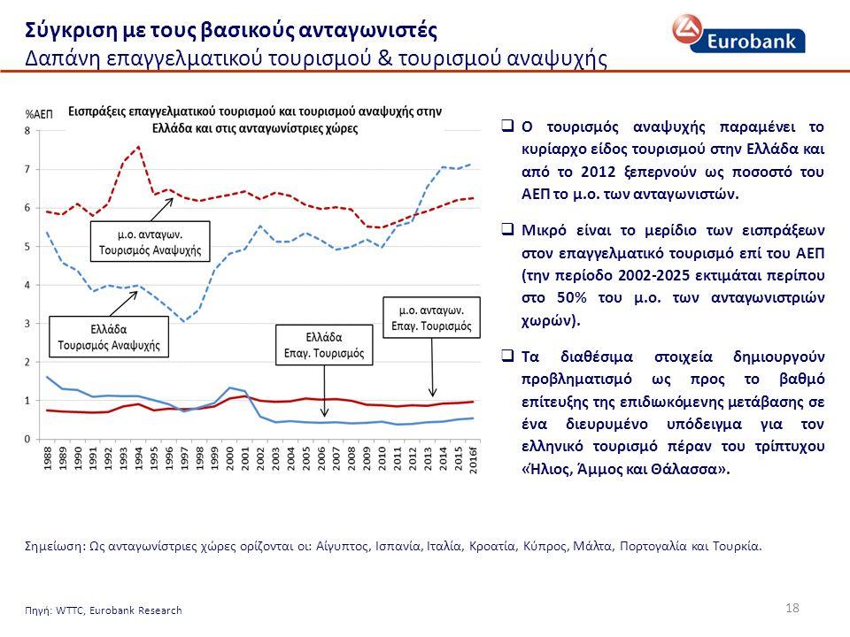 18 Σύγκριση με τους βασικούς ανταγωνιστές Δαπάνη επαγγελματικού τουρισμού & τουρισμού αναψυχής  Ο τουρισμός αναψυχής παραμένει το κυρίαρχο είδος τουρισμού στην Ελλάδα και από το 2012 ξεπερνούν ως ποσοστό του ΑΕΠ το μ.ο.