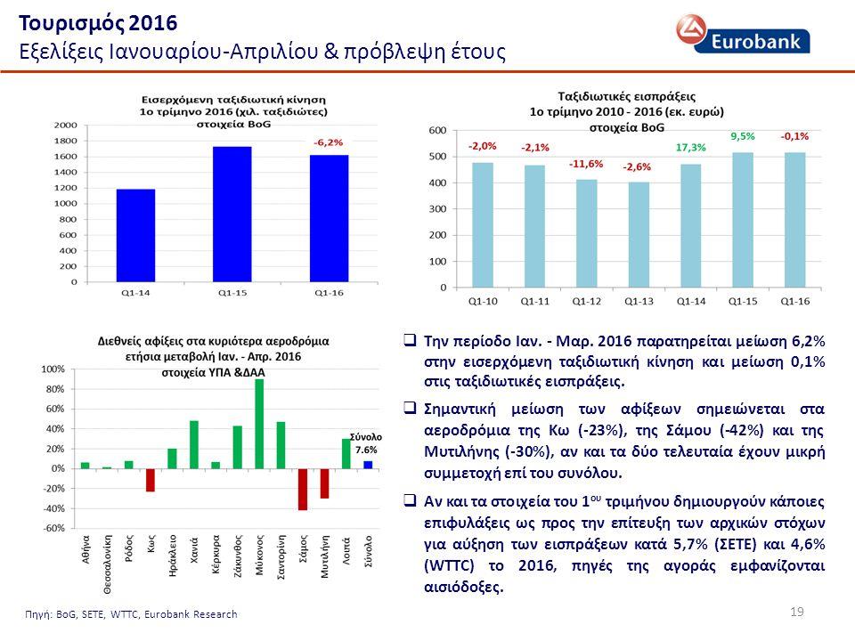 19 Τουρισμός 2016 Εξελίξεις Ιανουαρίου-Απριλίου & πρόβλεψη έτους Πηγή: BoG, SETE, WTTC, Eurobank Research  Την περίοδο Ιαν.
