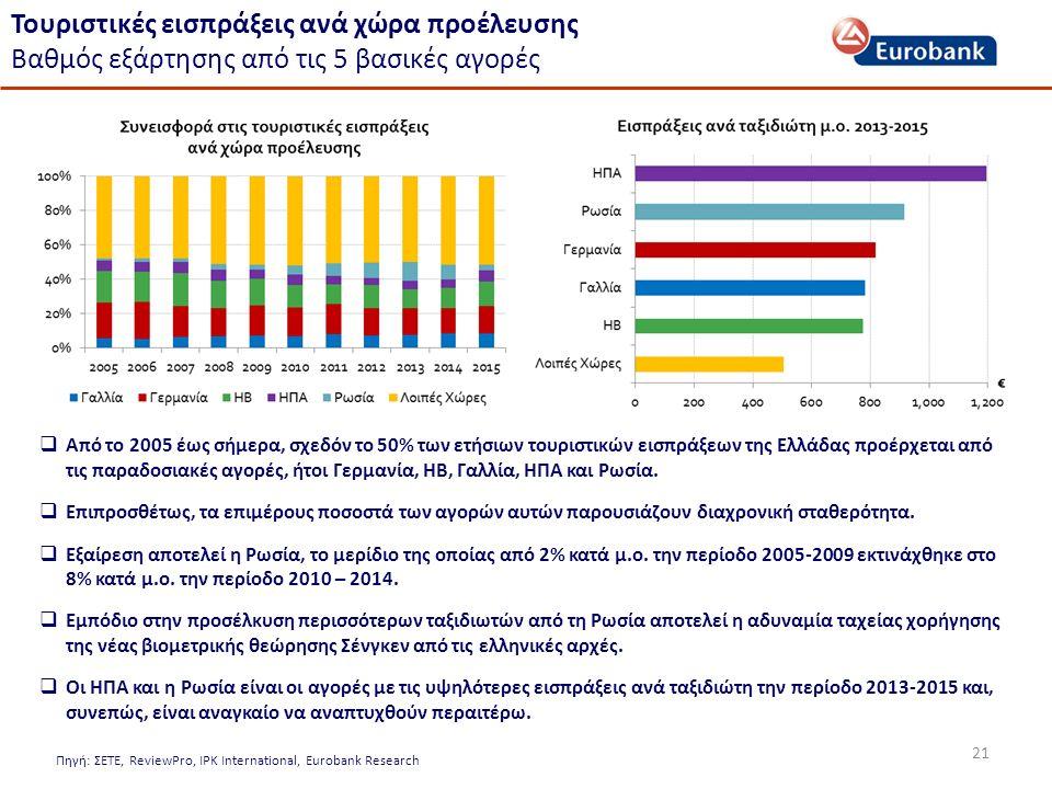 21 Πηγή: ΣΕΤΕ, ReviewPro, IPK International, Eurobank Research Τουριστικές εισπράξεις ανά χώρα προέλευσης Βαθμός εξάρτησης από τις 5 βασικές αγορές  Από το 2005 έως σήμερα, σχεδόν το 50% των ετήσιων τουριστικών εισπράξεων της Ελλάδας προέρχεται από τις παραδοσιακές αγορές, ήτοι Γερμανία, ΗΒ, Γαλλία, ΗΠΑ και Ρωσία.