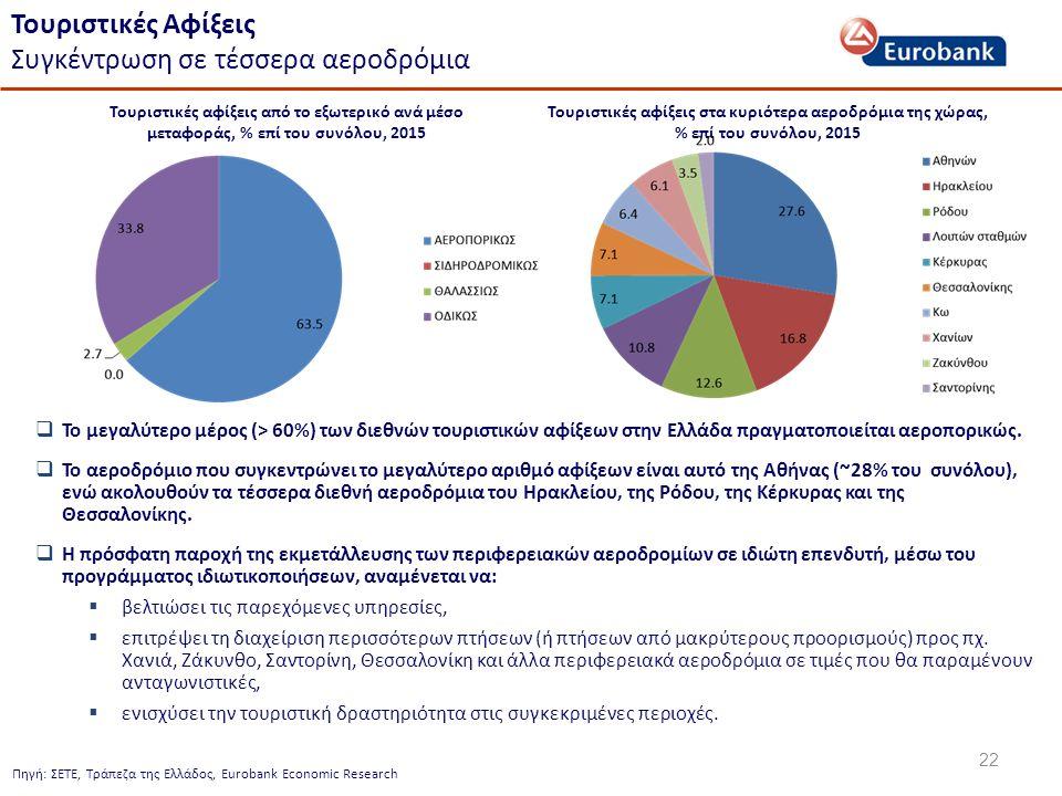 22 Τουριστικές Αφίξεις Συγκέντρωση σε τέσσερα αεροδρόμια Πηγή: ΣΕΤΕ, Τράπεζα της Ελλάδος, Eurobank Economic Research  Το μεγαλύτερο μέρος (> 60%) των διεθνών τουριστικών αφίξεων στην Ελλάδα πραγματοποιείται αεροπορικώς.