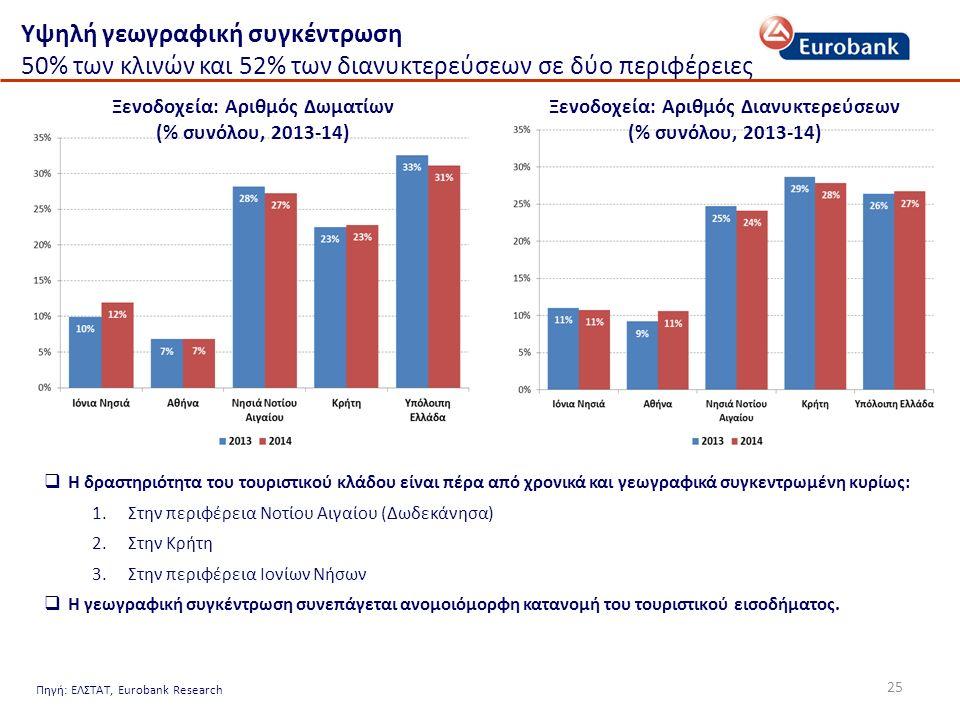 25 Υψηλή γεωγραφική συγκέντρωση 50% των κλινών και 52% των διανυκτερεύσεων σε δύο περιφέρειες Ξενοδοχεία: Αριθμός Δωματίων (% συνόλου, 2013-14) Ξενοδοχεία: Αριθμός Διανυκτερεύσεων (% συνόλου, 2013-14)  Η δραστηριότητα του τουριστικού κλάδου είναι πέρα από χρονικά και γεωγραφικά συγκεντρωμένη κυρίως: 1.Στην περιφέρεια Νοτίου Αιγαίου (Δωδεκάνησα) 2.Στην Κρήτη 3.Στην περιφέρεια Ιονίων Νήσων  Η γεωγραφική συγκέντρωση συνεπάγεται ανομοιόμορφη κατανομή του τουριστικού εισοδήματος.