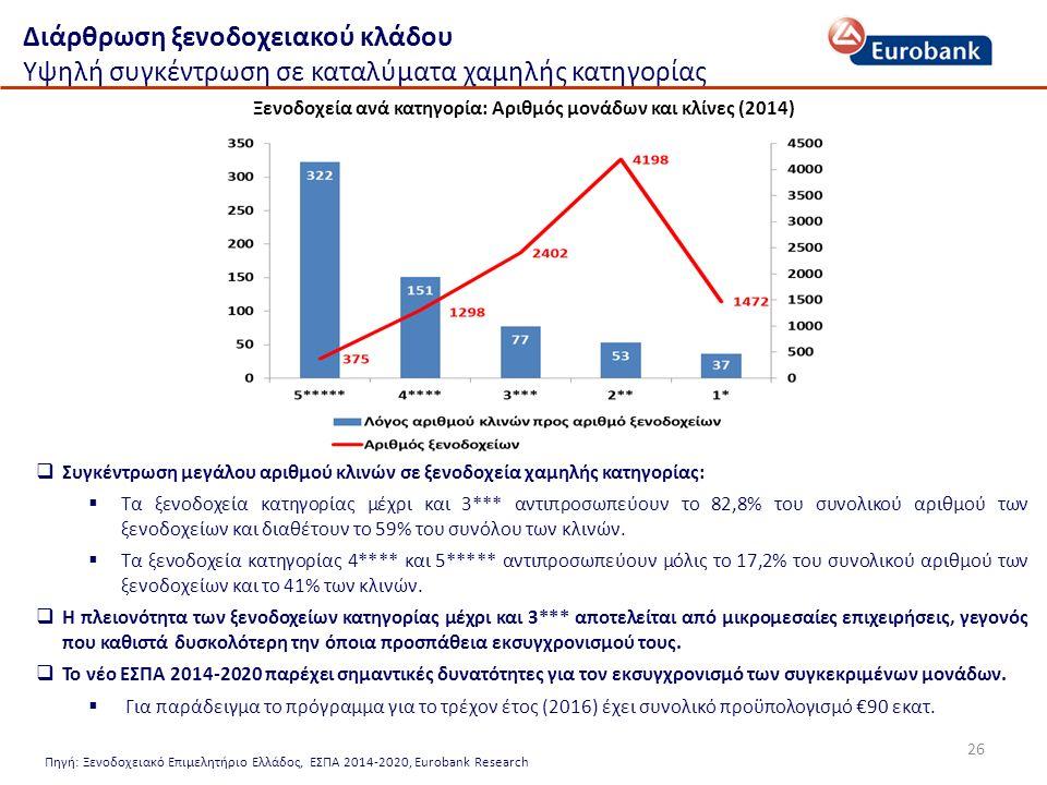 26 Διάρθρωση ξενοδοχειακού κλάδου Υψηλή συγκέντρωση σε καταλύματα χαμηλής κατηγορίας Ξενοδοχεία ανά κατηγορία: Αριθμός μονάδων και κλίνες (2014) Πηγή: Ξενοδοχειακό Επιμελητήριο Ελλάδος, ΕΣΠΑ 2014-2020, Eurobank Research  Συγκέντρωση μεγάλου αριθμού κλινών σε ξενοδοχεία χαμηλής κατηγορίας:  Τα ξενοδοχεία κατηγορίας μέχρι και 3*** αντιπροσωπεύουν το 82,8% του συνολικού αριθμού των ξενοδοχείων και διαθέτουν το 59% του συνόλου των κλινών.