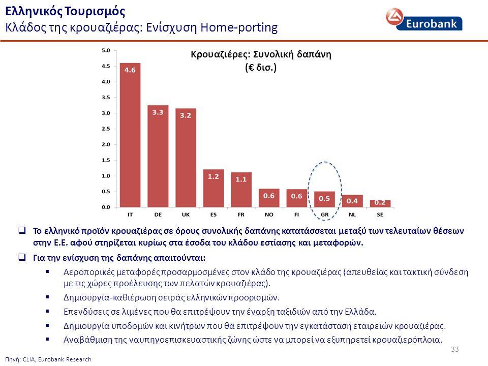 33 Ελληνικός Τουρισμός Κλάδος της κρουαζιέρας: Ενίσχυση Home-porting  Το ελληνικό προϊόν κρουαζιέρας σε όρους συνολικής δαπάνης κατατάσσεται μεταξύ των τελευταίων θέσεων στην Ε.Ε.