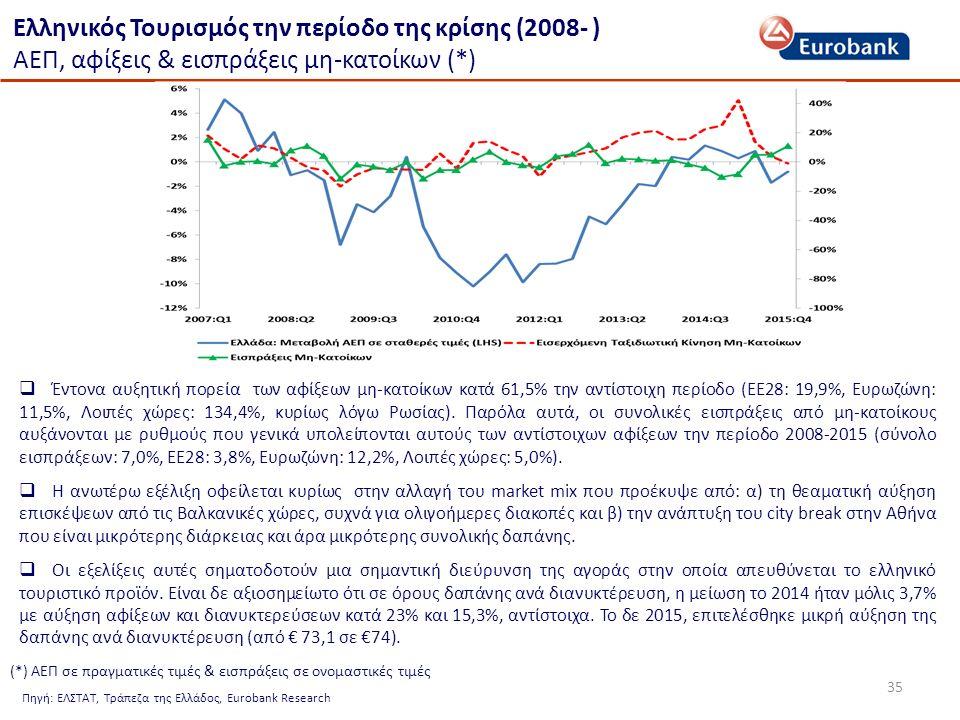 35 Ελληνικός Τουρισμός την περίοδο της κρίσης (2008- ) ΑΕΠ, αφίξεις & εισπράξεις μη-κατοίκων (*)  Έντονα αυξητική πορεία των αφίξεων μη-κατοίκων κατά 61,5% την αντίστοιχη περίοδο (ΕΕ28: 19,9%, Ευρωζώνη: 11,5%, Λοιπές χώρες: 134,4%, κυρίως λόγω Ρωσίας).