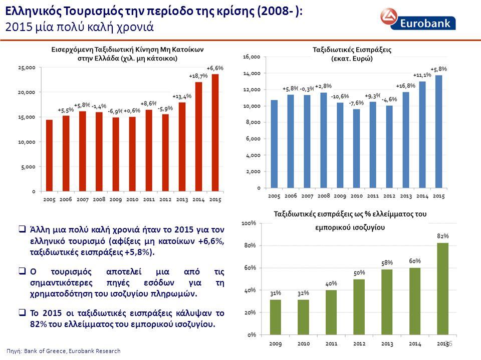 36 Πηγή: Bank of Greece, Eurobank Research Ελληνικός Τουρισμός την περίοδο της κρίσης (2008- ): 2015 μία πολύ καλή χρονιά  Άλλη μια πολύ καλή χρονιά ήταν το 2015 για τον ελληνικό τουρισμό (αφίξεις μη κατοίκων +6,6%, ταξιδιωτικές εισπράξεις +5,8%).