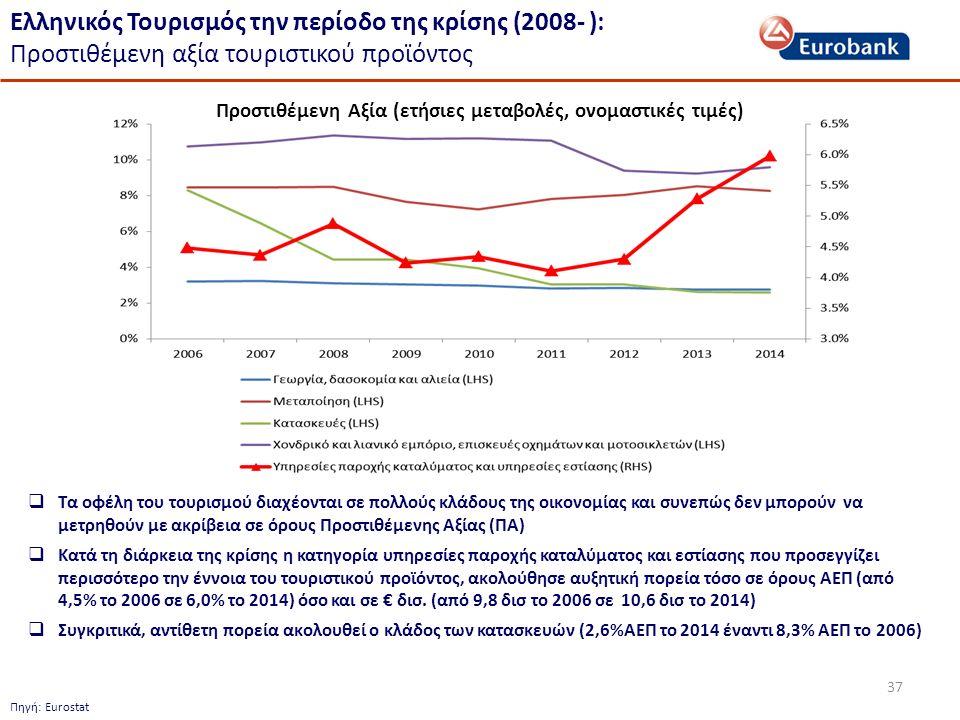 37 Ελληνικός Τουρισμός την περίοδο της κρίσης (2008- ): Προστιθέμενη αξία τουριστικού προϊόντος  Τα οφέλη του τουρισμού διαχέονται σε πολλούς κλάδους της οικονομίας και συνεπώς δεν μπορούν να μετρηθούν με ακρίβεια σε όρους Προστιθέμενης Αξίας (ΠΑ)  Κατά τη διάρκεια της κρίσης η κατηγορία υπηρεσίες παροχής καταλύματος και εστίασης που προσεγγίζει περισσότερο την έννοια του τουριστικού προϊόντος, ακολούθησε αυξητική πορεία τόσο σε όρους ΑΕΠ (από 4,5% το 2006 σε 6,0% το 2014) όσο και σε € δισ.