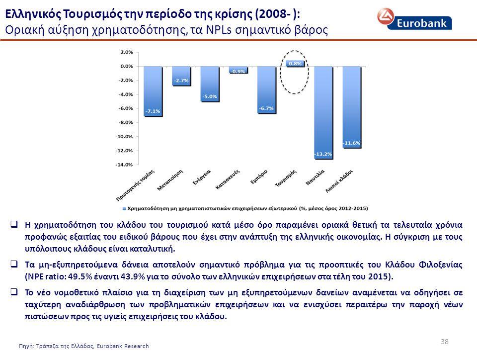 38 Ελληνικός Τουρισμός την περίοδο της κρίσης (2008- ): Οριακή αύξηση χρηματοδότησης, τα NPLs σημαντικό βάρος Πηγή: Τράπεζα της Ελλάδος, Eurobank Research  Η χρηματοδότηση του κλάδου του τουρισμού κατά μέσο όρο παραμένει οριακά θετική τα τελευταία χρόνια προφανώς εξαιτίας του ειδικού βάρους που έχει στην ανάπτυξη της ελληνικής οικονομίας.