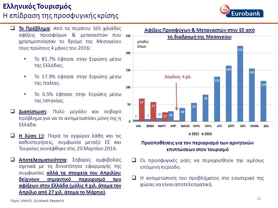42  Το Πρόβλημα: Από τις περίπου 165 χιλιάδες αφίξεις προσφύγων & μεταναστών που χρησιμοποίησαν το δρόμο της Μεσογείου τους πρώτους 4 μήνες του 2016: Το 81.7% έφτασε στην Ευρώπη μέσω της Ελλάδας.