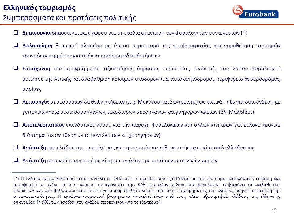 45 Ελληνικός τουρισμός Συμπεράσματα και προτάσεις πολιτικής  Δημιουργία δημοσιονομικού χώρου για τη σταδιακή μείωση των φορολογικών συντελεστών (*)  Απλοποίηση θεσμικού πλαισίου με άμεσο περιορισμό της γραφειοκρατίας και νομοθέτηση αυστηρών χρονοδιαγραμμάτων για τη διεκπεραίωση αδειοδοτήσεων  Επιτάχυνση του προγράμματος αξιοποίησης δημόσιας περιουσίας, ανάπτυξη του νότιου παραλιακού μετώπου της Αττικής και αναβάθμιση κρίσιμων υποδομών π.χ.